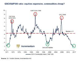 Chart Commodity Prices Slump To 50 Year Low Against Us