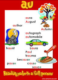 Complete sentences word shapes with some letters filled in word shapes blank lines. Au Wordlist Phonics Poster Au Spelling List Au Word Family Poster Phonics Phonics Reading English Phonics