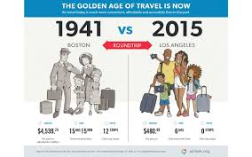 What Flights Used To Cost In The Golden Age Of Air Travel
