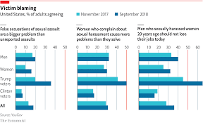 After A Year Of Metoo American Opinion Has Shifted Against