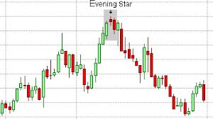 Candlestick Patterns The Evening Star