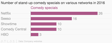 Number Of Stand Up Comedy Specials On Various Networks In 2016