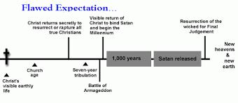 End Times Graph