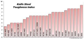 Steel Charts Toughness Cool Stuff Steel Chart Good Things