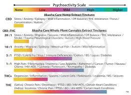 Cbd Thc Dosage Chart Bedowntowndaytona Com