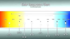 Led Color Temperature Chart Light Temperature Chart Knowledgesocietyfoundation Co