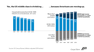 Wheres The Middle Class Going Up