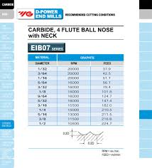 End Mill Radius Chart Yg 1 Best Value In The World Of Cutting Tools