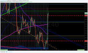 TESLA (TSLA) premarket trading 330.27 ...