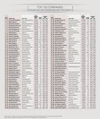 insurance company commercial insurance company rankings