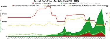 Capital Gains Tax Wikipedia