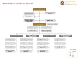Artifact Knowledge Level Chart About Ministry Of Culture And Knowledge Development