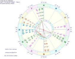Astrology Is In A Complicated Relationship With Composite