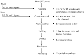 Ghee Processing Flow Chart Replacement Of Sugar In The Product Formulation Of