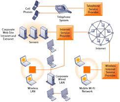chapter 7 Wireless LAN Network Diagram at Corporate Network Diagram Of Wired Network
