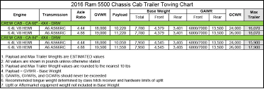 Dodge Ram Towing Chart Ram 5500 Chassis Cab Crew Cab 4x4 Drw Towing Chart Zeigler