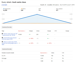 Google Charts Explorer Google Webmaster Tools Adds Useful Download Options Search