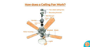 how does a ceiling fan work fan blog post image the first ceiling fans