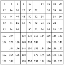 Number Charts Counting By 2 From 2 To 200 Even Numbers