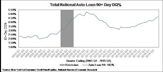 Auto Loan Rate Chart Auto Loan Delinquencies Wilary Winn Llc