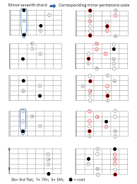 Seventh Chords Chart Some Minor Seventh Chords And Corresponding Minor Pentatonic