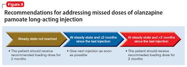 Long Acting Injectable Antipsychotics Chart Long Acting Injectable Antipsychotics What To Do About