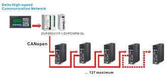 products servo systems ac servo motors and drives delta group in conjunction delta s plc it is able to save the wiring and establish delta fieldbus system configuration
