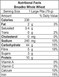 Wheat Nutrition Chart Breadko Whole Wheat
