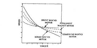 starter motors and circuits automobile speed and torque characteristics of dc motors