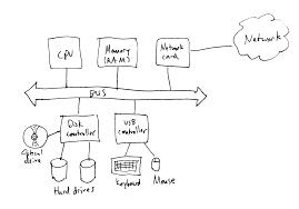 best images of simple cpu diagram   computer processor diagram    computer cpu architecture diagram