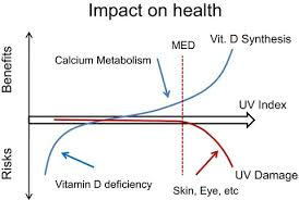 Determining An Effective Uv Radiation Exposure Time For