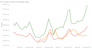 Transpacific Airfreight Rates Breach 5 Per Kg Mark In November