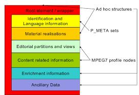 Mad Document Format Schema
