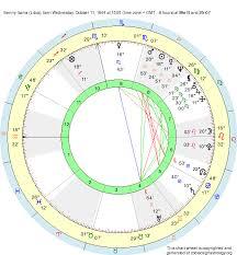 Libra Birth Chart Birth Chart Benny Ibarra Libra Zodiac Sign Astrology