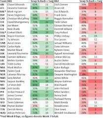 By The Numbers Week 9 Taking Stock Of All 32 Nfl