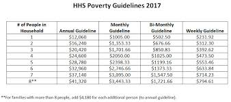 2017 Federal Poverty Level Information 2017 Fpl Induced Info