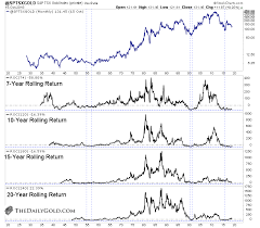 Gold Vs Stock Market Chart Checking Gold Stocks Valuations Kitco News