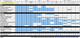 Mil Spec Chart