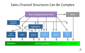 Are Channel Sales Dead Or Under Utilized Openview Blog Are
