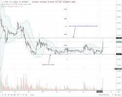 Ripple Xrp Unshackled At This Rate 80 Cents Is