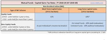 Capital Gains Tax Chart 2018 Mutual Funds Capital Gains Taxation Rules Fy 2018 19 Ay