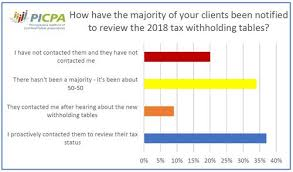 Tax Planning And Tax Reform Why Cpas Matter