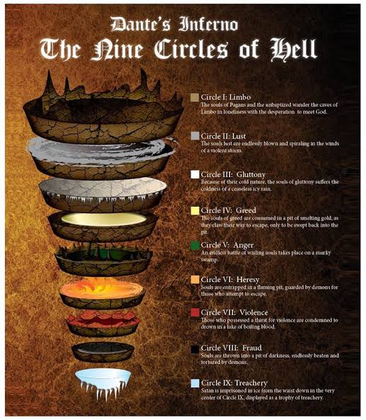 Dante's Inferno 9 Circles of Hell