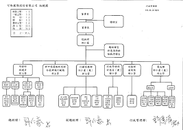File 20160824 Icatch Inc Organizational Chart And Personnel