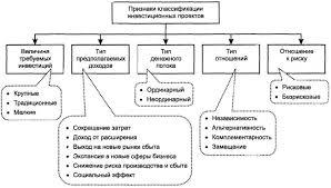 Инвестиционная политика предприятия Рефераты по экономике  Рисунок 3 Классификация инвестиционных проектов