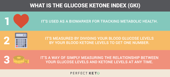 The Glucose Ketone Index Optimize Your Health With This