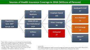 Medi Cal Federal Poverty Level Chart 2016 Health Insurance Coverage In The United States Wikipedia