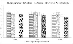 Effects of <b>Black Grape</b> Syrup on Texture, Colour and Sensory ...