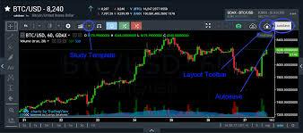 Trade Tiger Chart How Do I Use Study Templates How Do I Save Share Or Load
