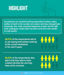 what motivates you at work survey report jakpat nowadays as more and more college students graduate from their college finding a job has become very competitive a lot of them be able to their